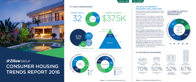 Training Property Managers Zillow Group Insights 2016 Report