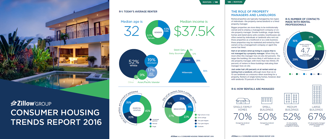Consumer housing trends from 2016 zillow group reports for Zillow design trends 2017