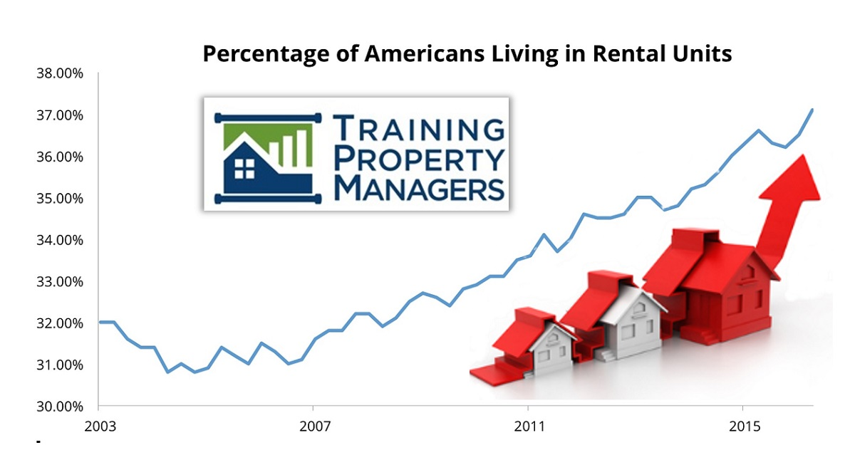 Rental Growth Rates 2018 Training Property Managers NARPM