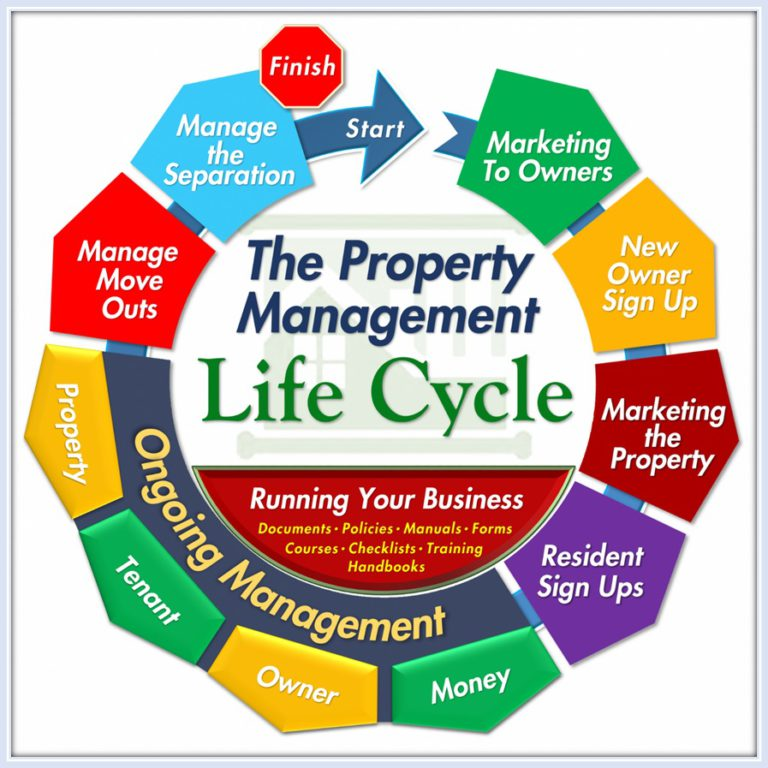 An Overview of Property Management Processes Training Property Managers Robert Locke