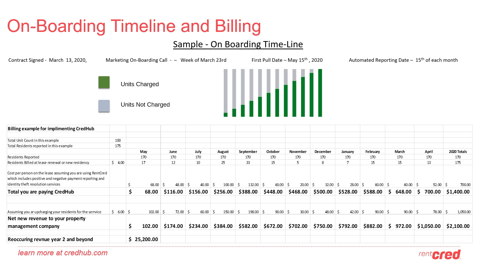 On-Boarding Timeline and Billing